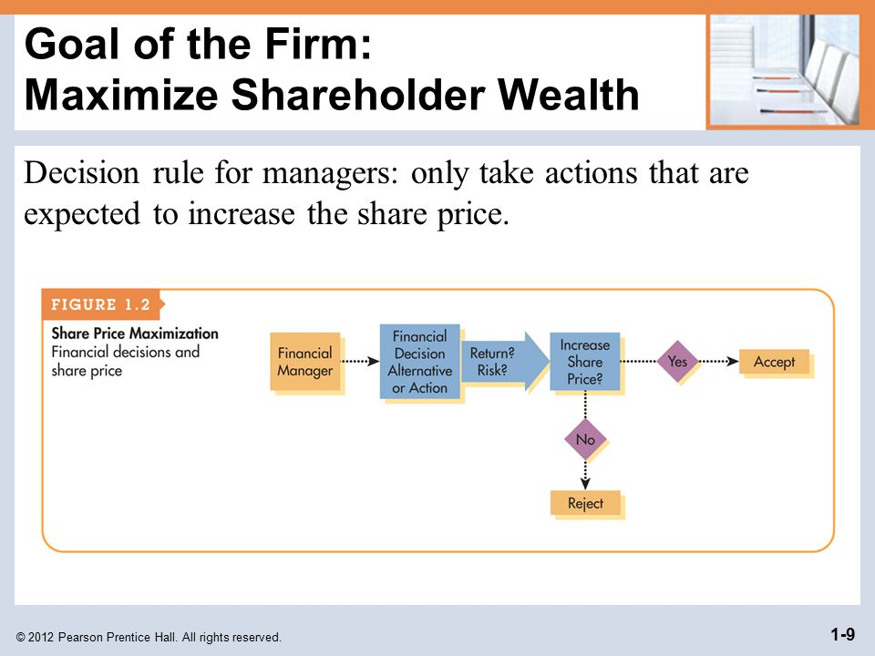 Goal of the Firm: Maximize Shareholder Wealth