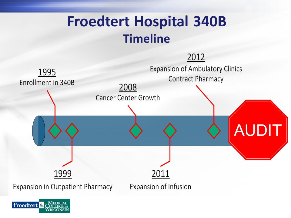 Froedtert Hospital 340B Timeline AUDIT