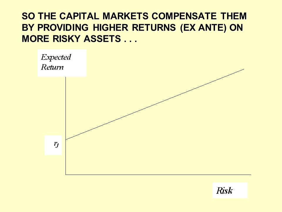 SO THE CAPITAL MARKETS COMPENSATE THEM BY PROVIDING HIGHER RETURNS (EX ANTE) ON MORE RISKY ASSETS .