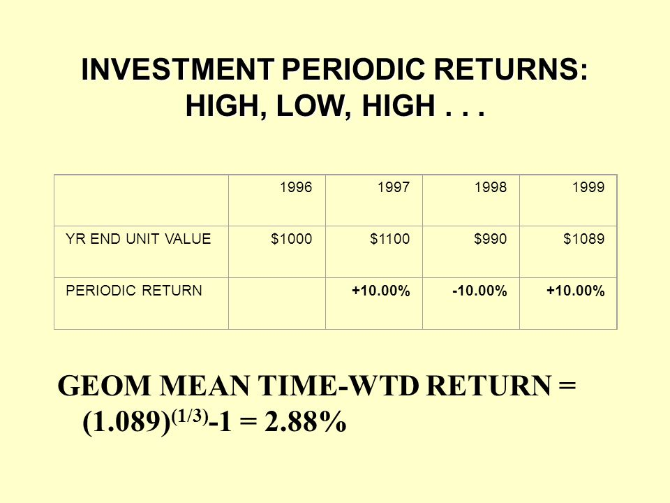 INVESTMENT PERIODIC RETURNS: HIGH, LOW, HIGH . . .
