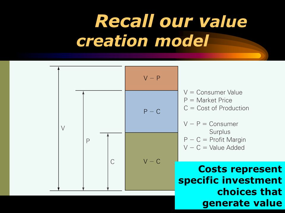 Recall our value creation model