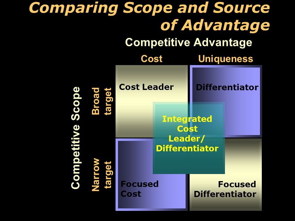 Comparing Scope and Source of Advantage