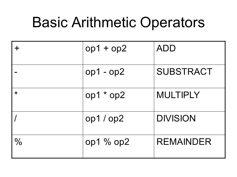 Basic Arithmetic Operators