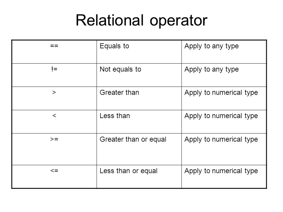 Relational operator == Equals to Apply to any type != Not equals to
