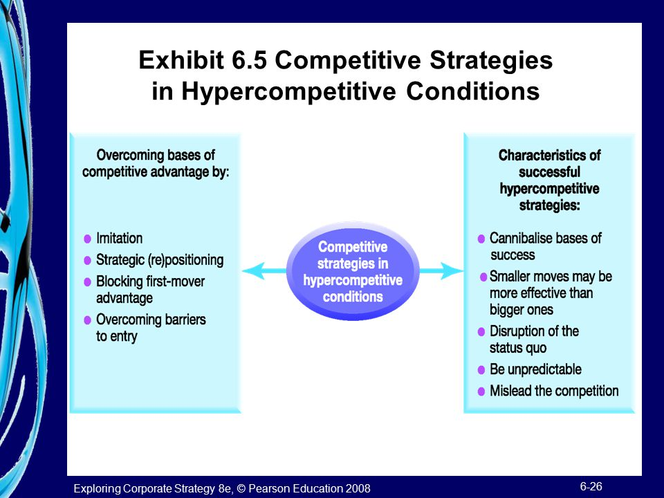Exhibit 6.5 Competitive Strategies in Hypercompetitive Conditions