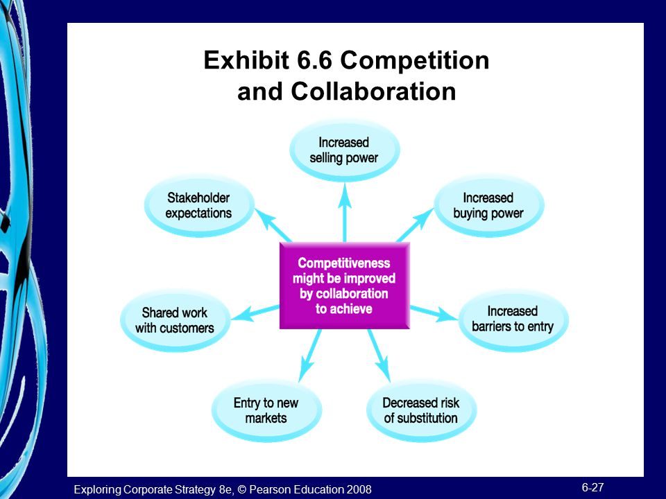Exhibit 6.6 Competition and Collaboration