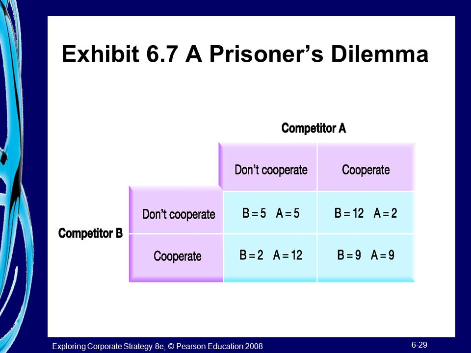 Exhibit 6.7 A Prisoner's Dilemma