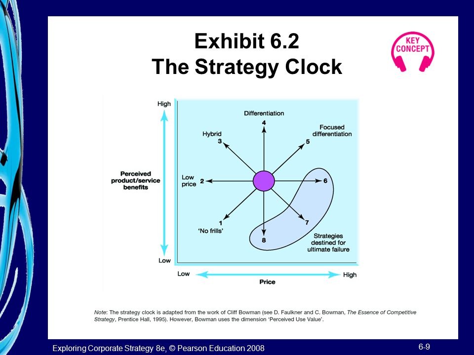 Exhibit 6.2 The Strategy Clock