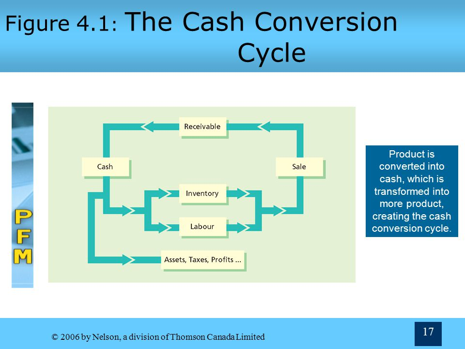 Figure 4.1: The Cash Conversion Cycle