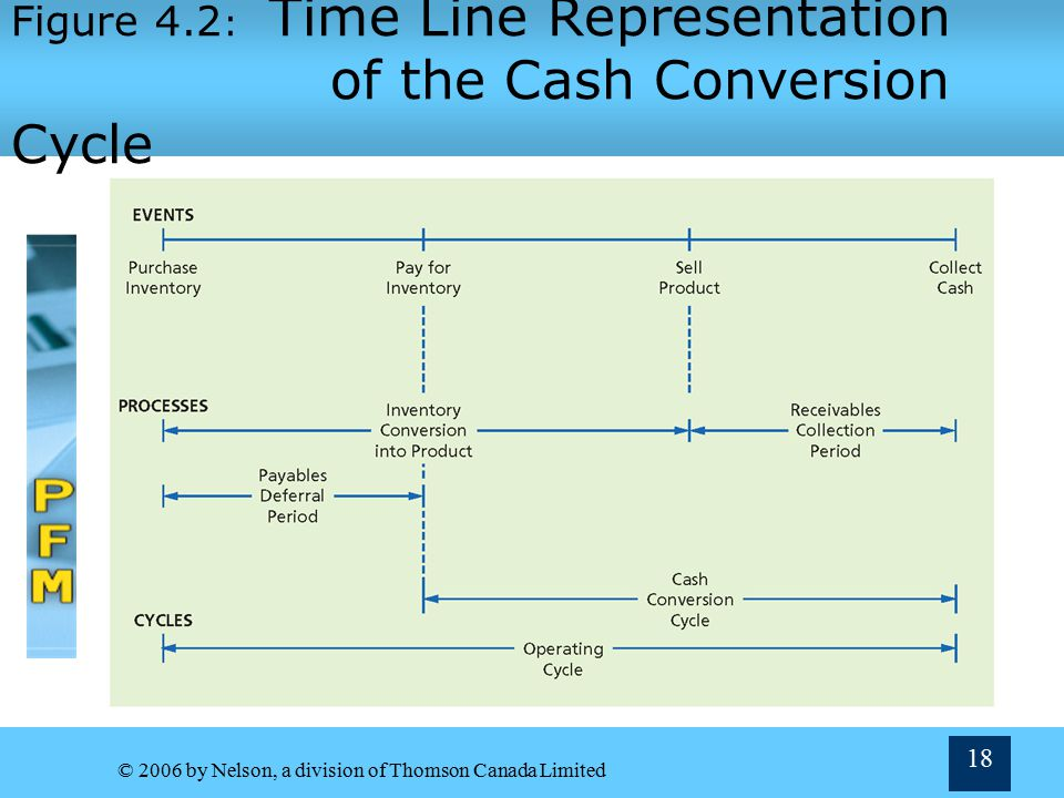 Figure 4.2: Time Line Representation of the Cash Conversion Cycle