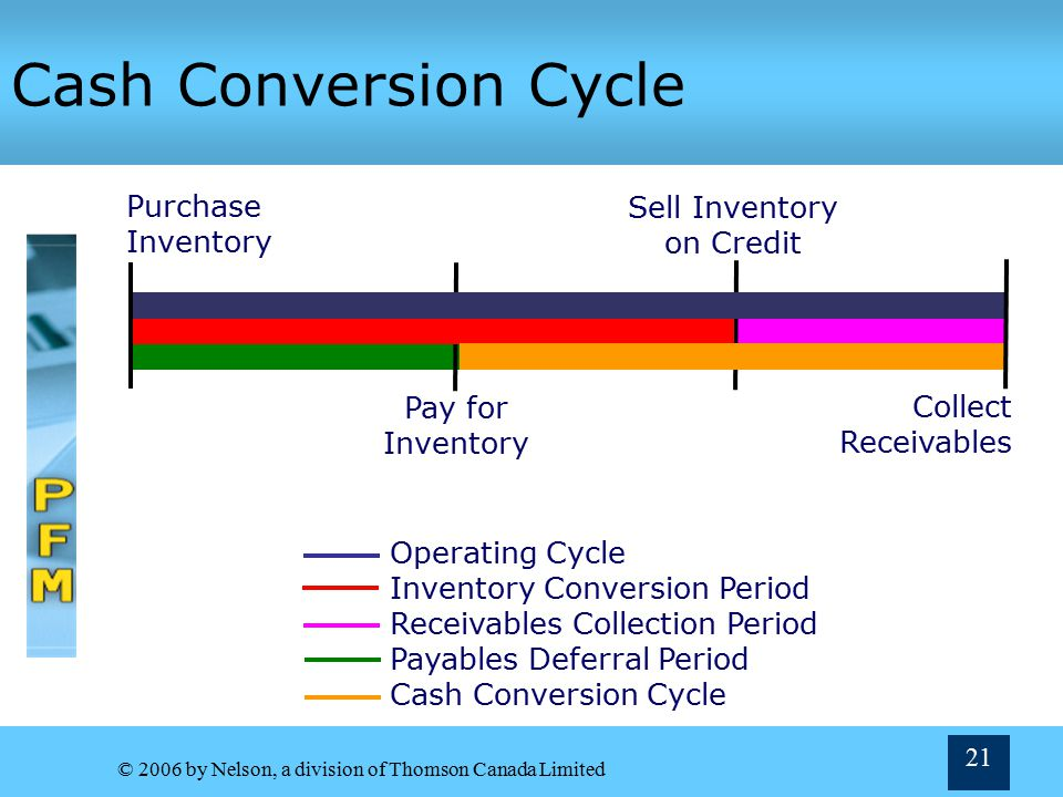 Cash Conversion Cycle Sell Inventory Purchase on Credit Inventory
