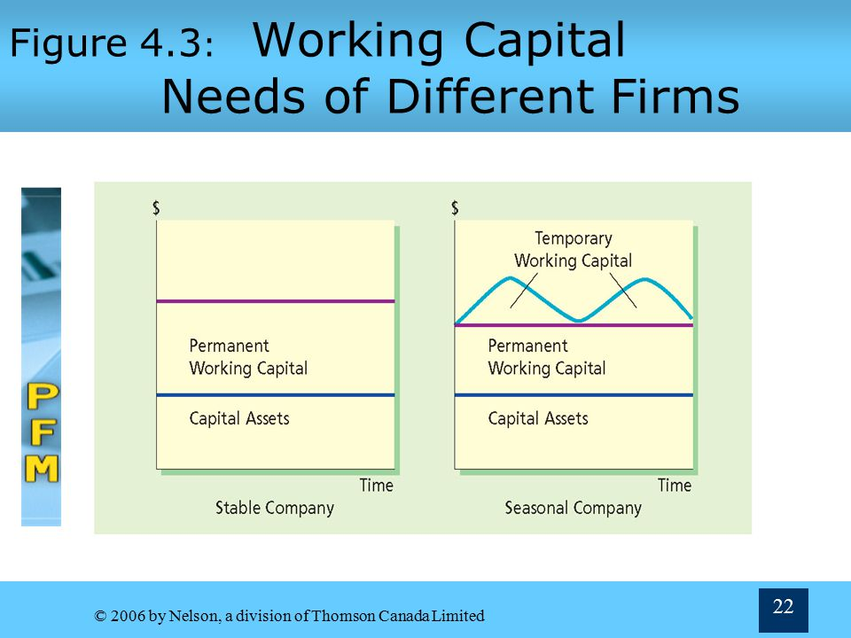 Figure 4.3: Working Capital Needs of Different Firms
