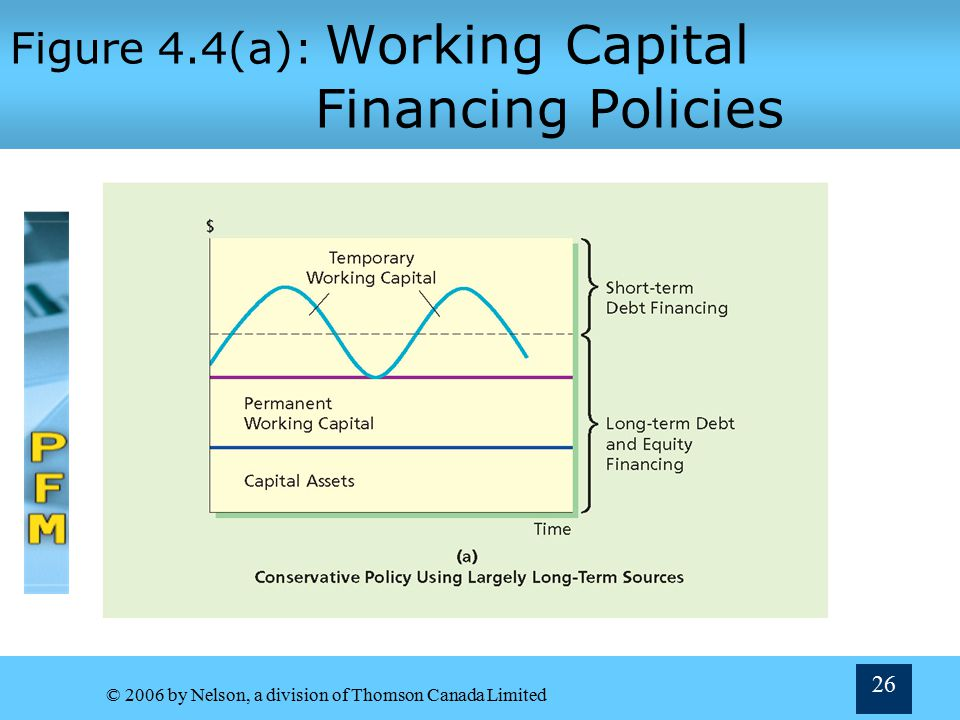 Figure 4.4(a): Working Capital Financing Policies