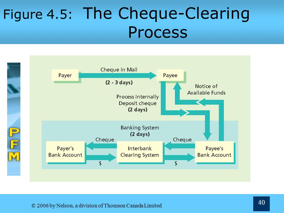 Figure 4.5: The Cheque-Clearing Process