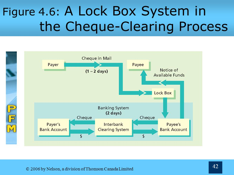 Figure 4.6: A Lock Box System in the Cheque-Clearing Process
