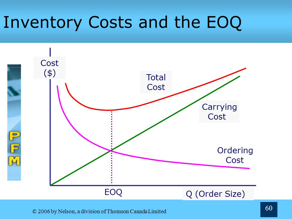 Inventory Costs and the EOQ