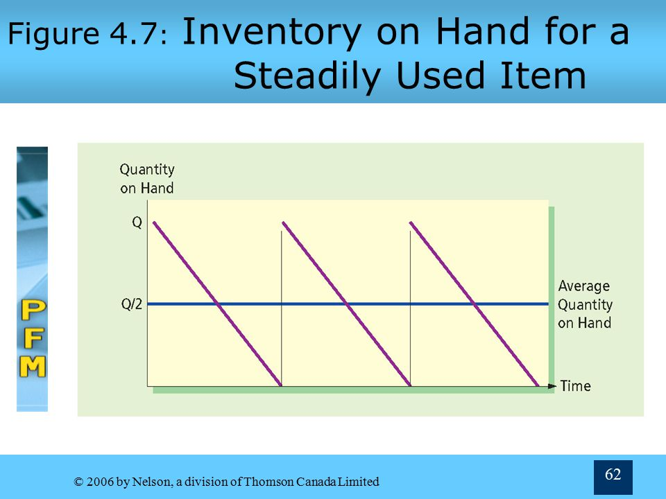 Figure 4.7: Inventory on Hand for a Steadily Used Item