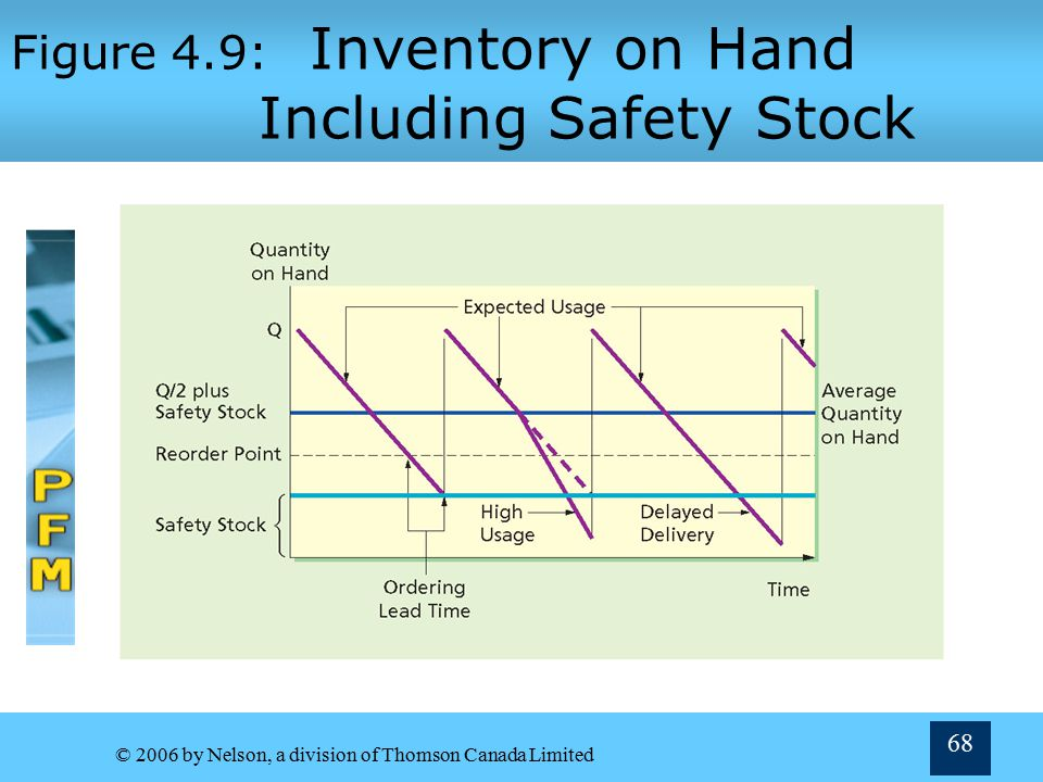 Figure 4.9: Inventory on Hand Including Safety Stock