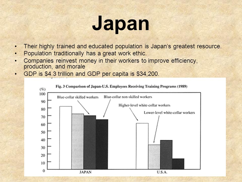 Japan Their highly trained and educated population is Japan's greatest resource. Population traditionally has a great work ethic.