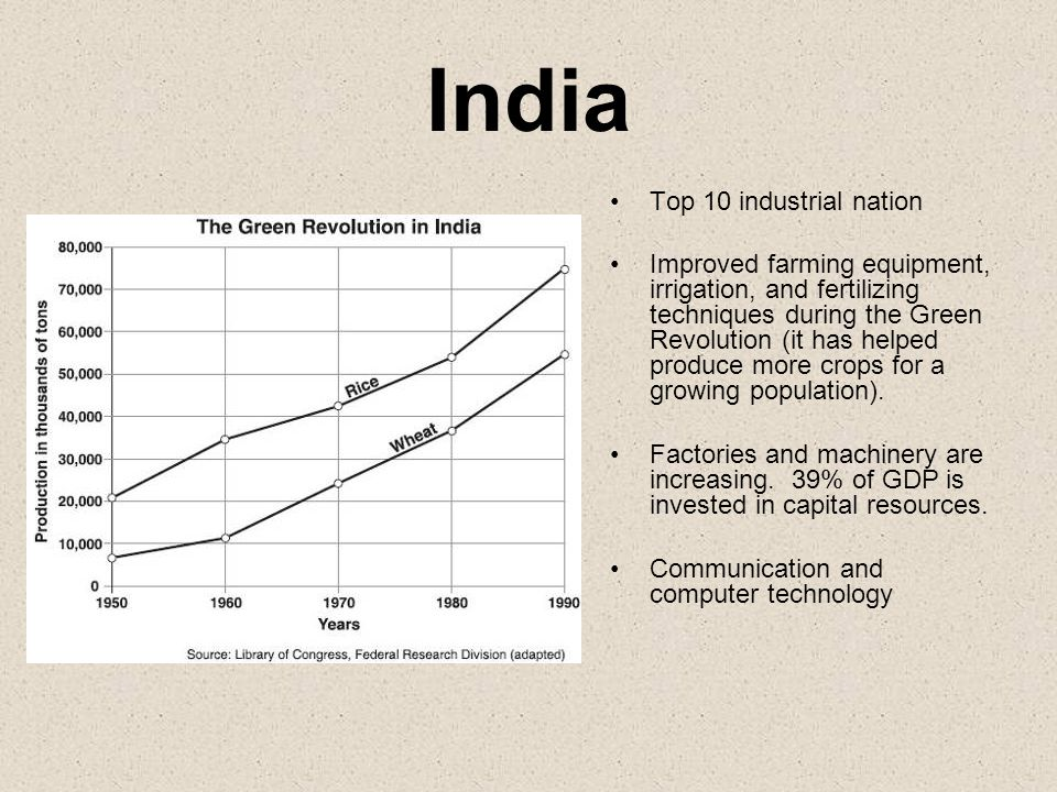 India Top 10 industrial nation
