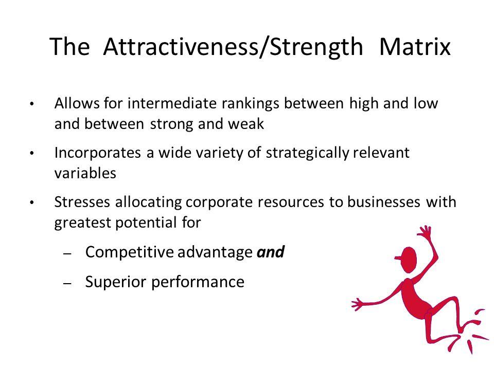 The Attractiveness/Strength Matrix