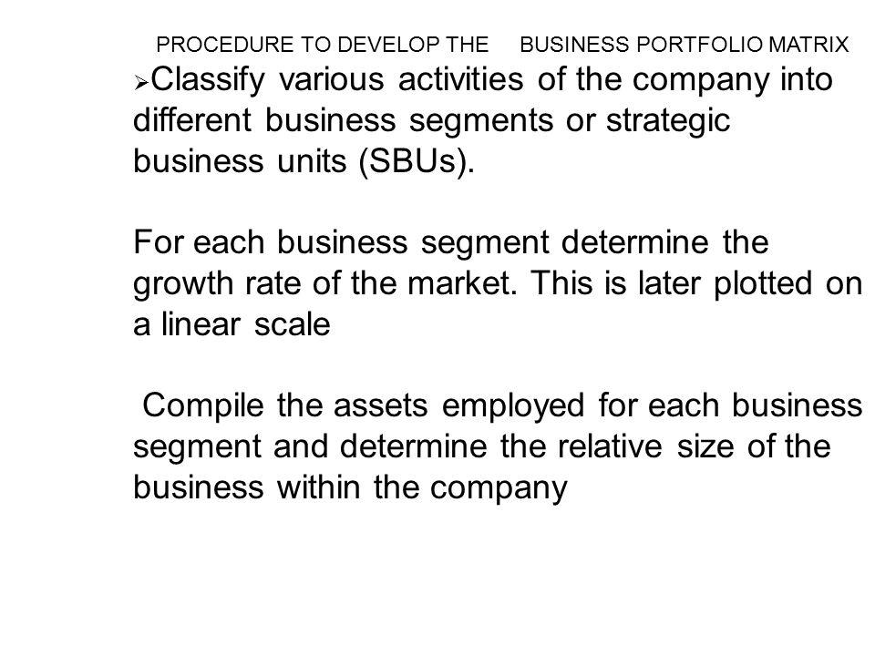 PROCEDURE TO DEVELOP THE BUSINESS PORTFOLIO MATRIX