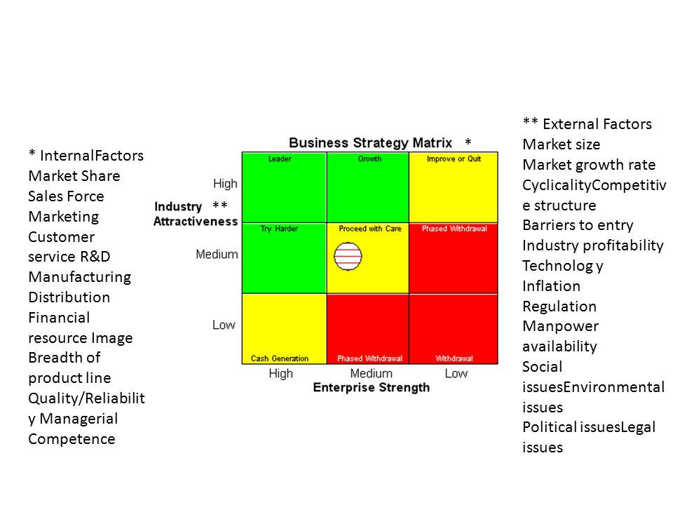 ** External Factors Market size. Market growth rate. CyclicalityCompetitive structure. Barriers to entry.