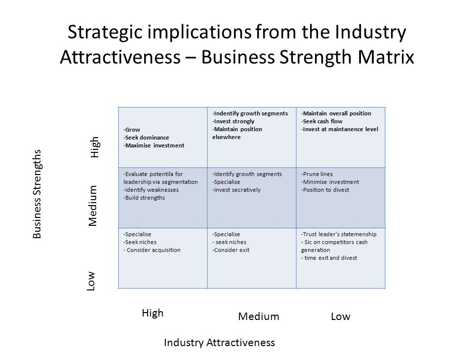Strategic implications from the Industry Attractiveness – Business Strength Matrix
