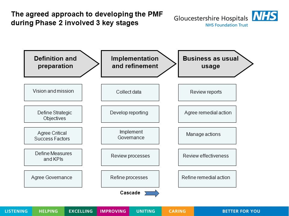 The agreed approach to developing the PMF during Phase 2 involved 3 key stages