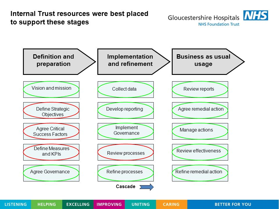 Internal Trust resources were best placed to support these stages