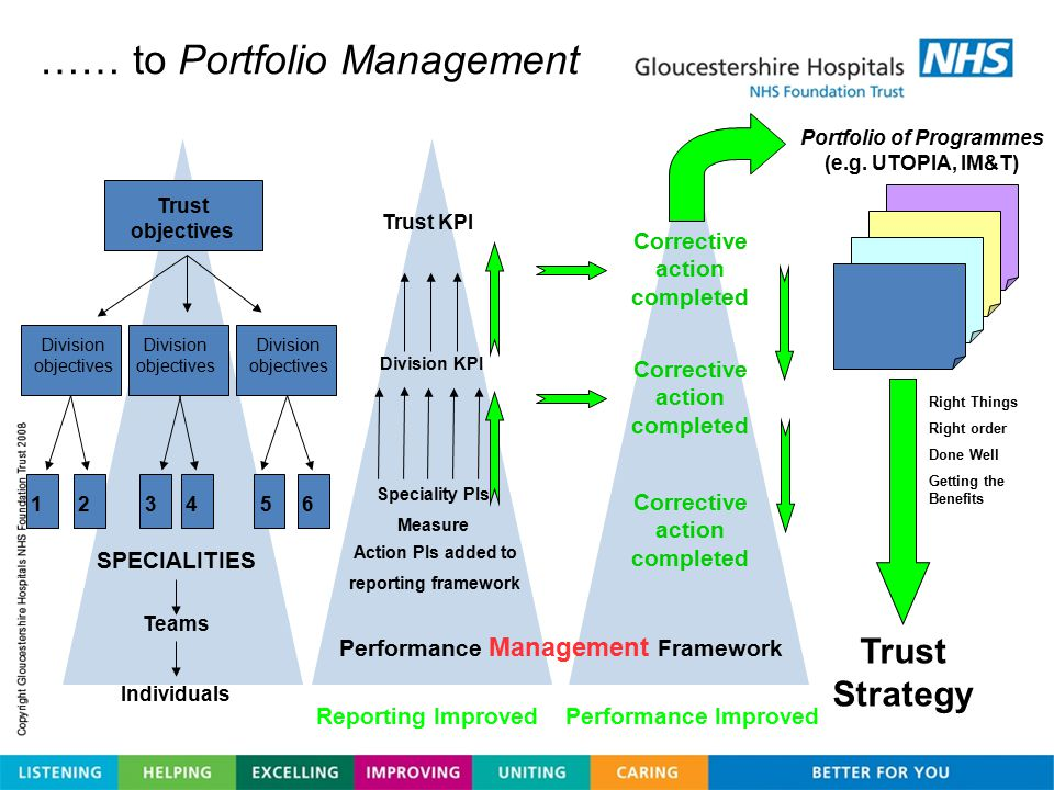 …… to Portfolio Management