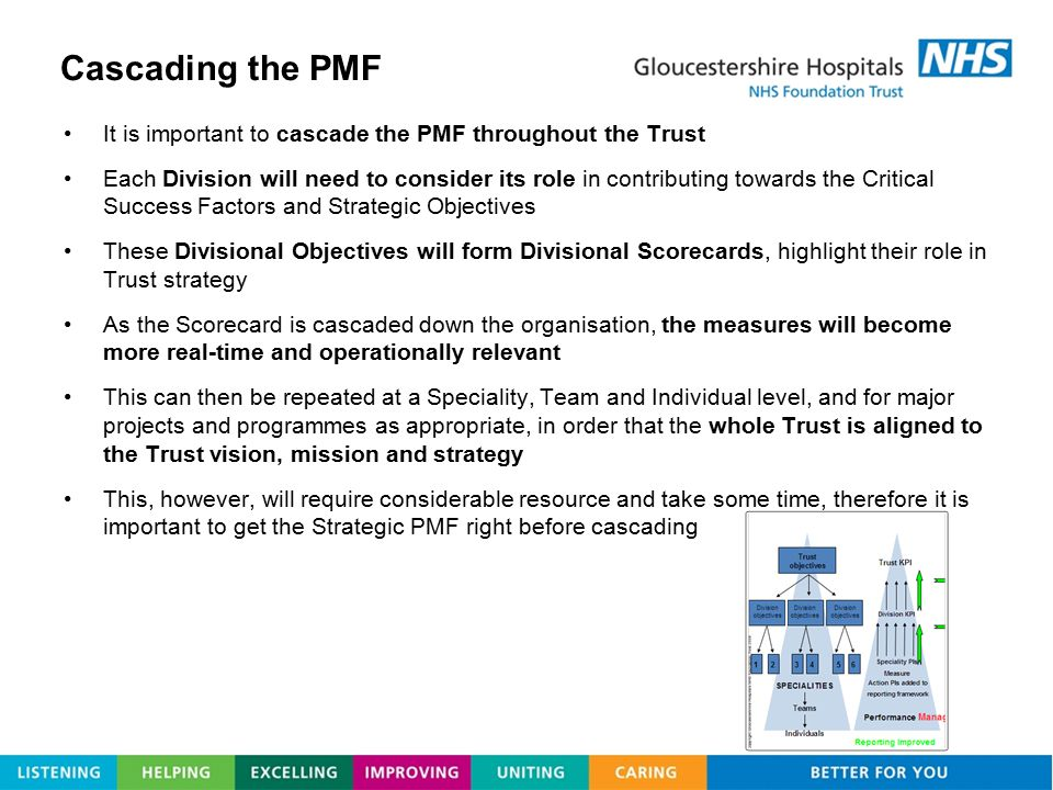 Cascading the PMF It is important to cascade the PMF throughout the Trust.