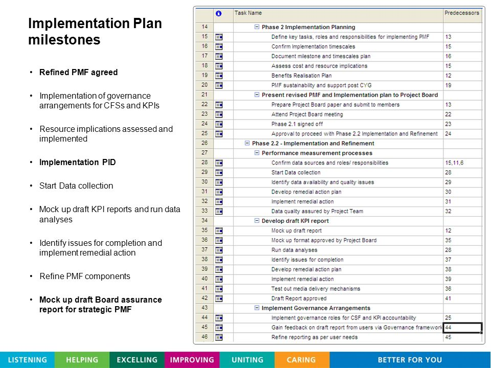 Implementation Plan milestones