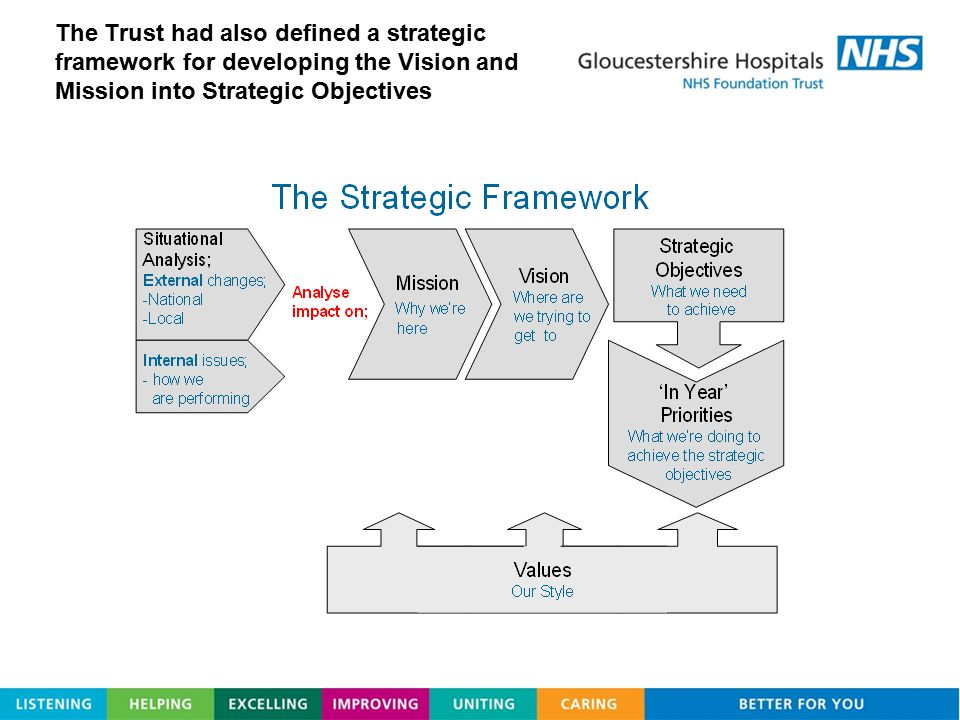 The Trust had also defined a strategic framework for developing the Vision and Mission into Strategic Objectives