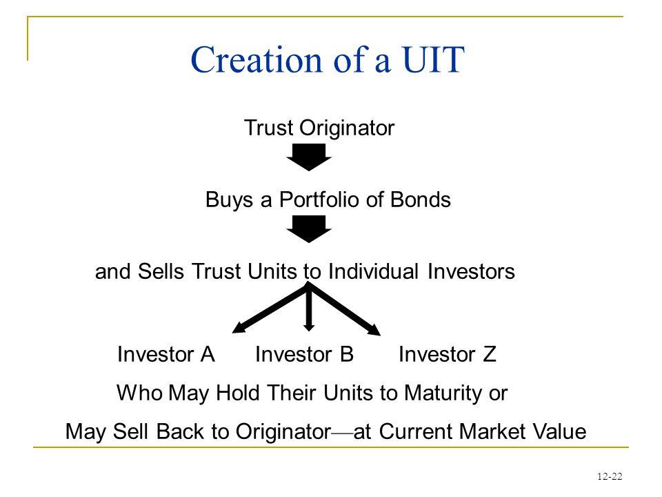 Creation of a UIT Trust Originator Buys a Portfolio of Bonds