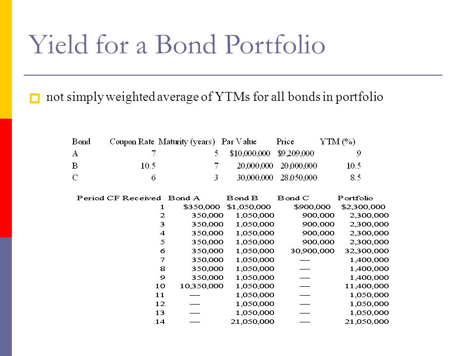 Yield for a Bond Portfolio