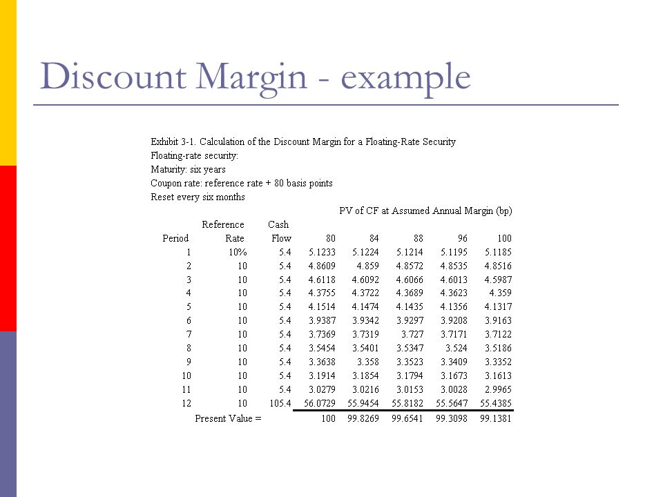 Discount Margin - example