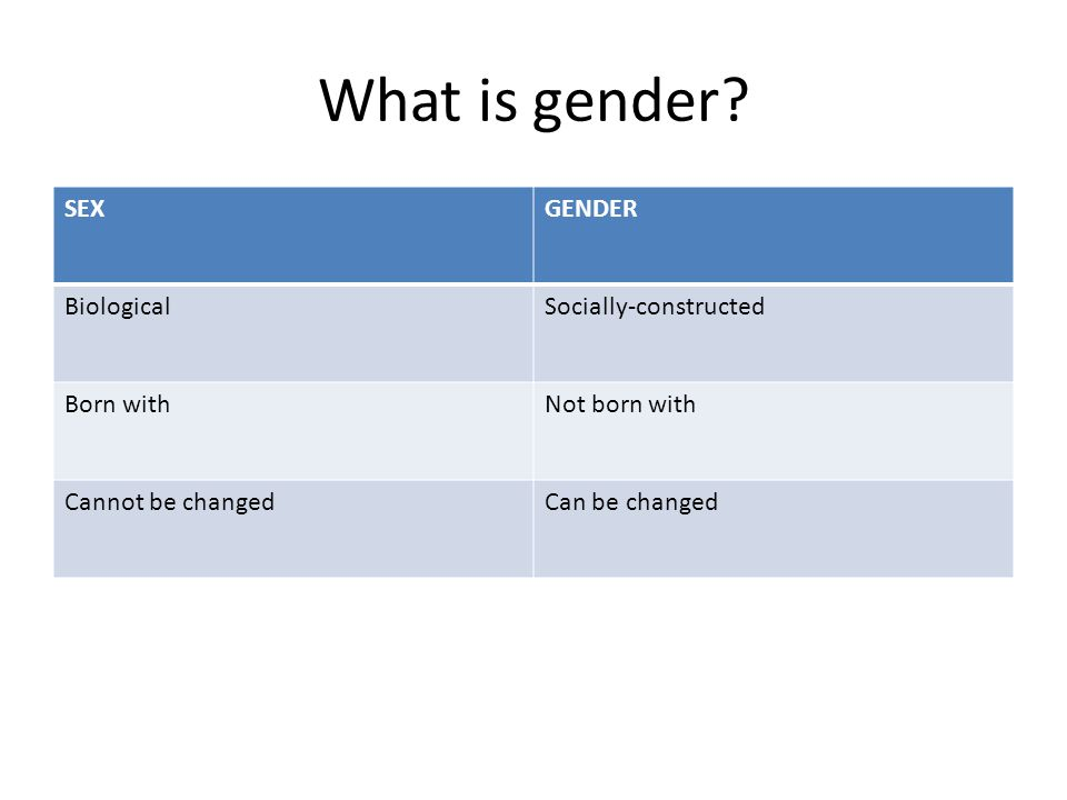 What is gender SEX GENDER Biological Socially-constructed Born with