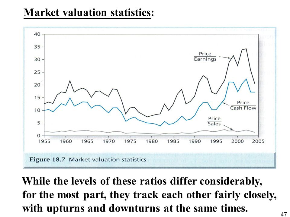 Market valuation statistics: