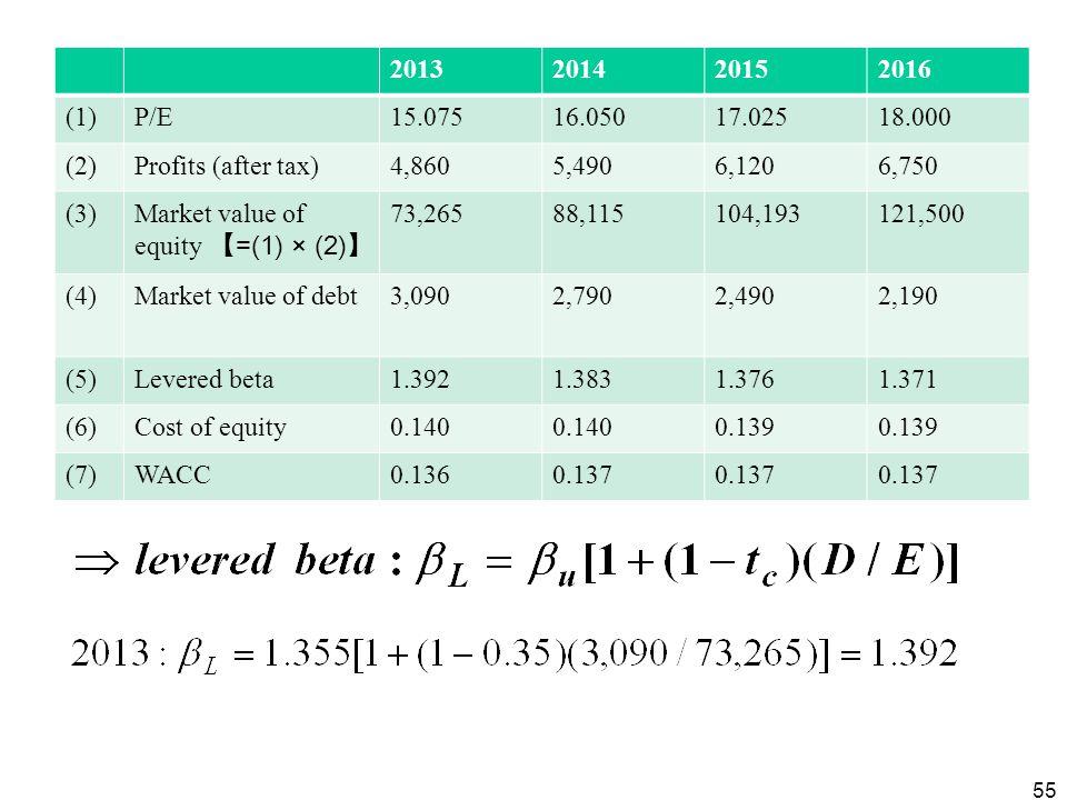 2013 2014. 2015. 2016. (1) P/E. 15.075. 16.050. 17.025. 18.000. (2) Profits (after tax) 4,860.