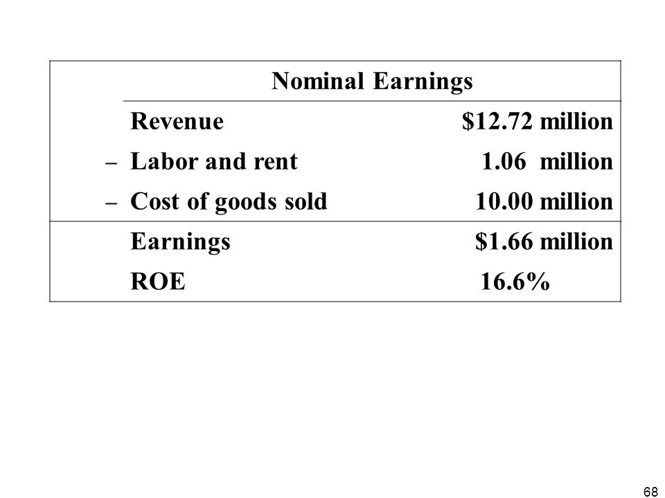 Nominal Earnings Revenue $12.72 million Labor and rent 1.06 million