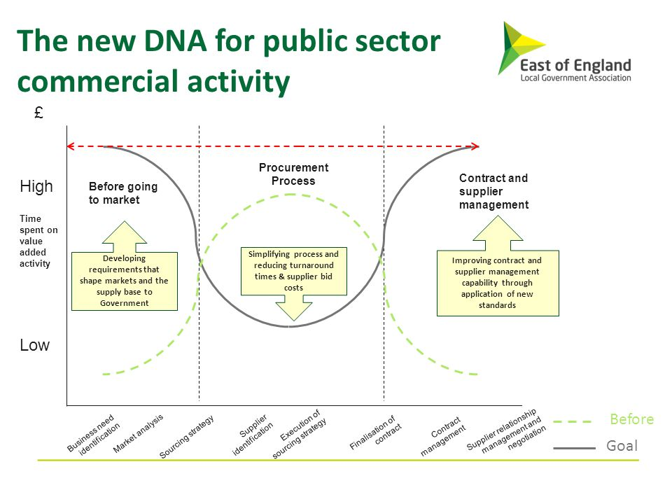 The new DNA for public sector commercial activity