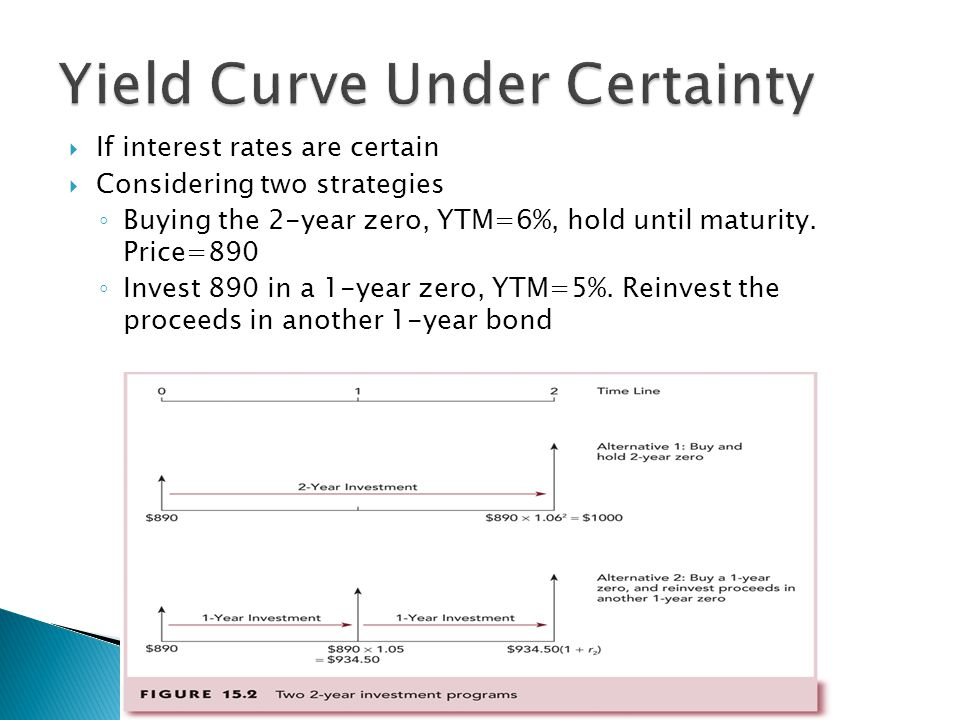 Yield Curve Under Certainty