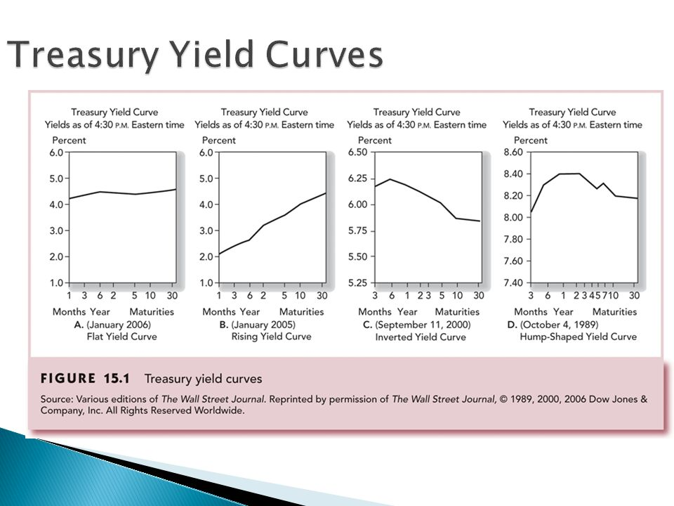 Treasury Yield Curves