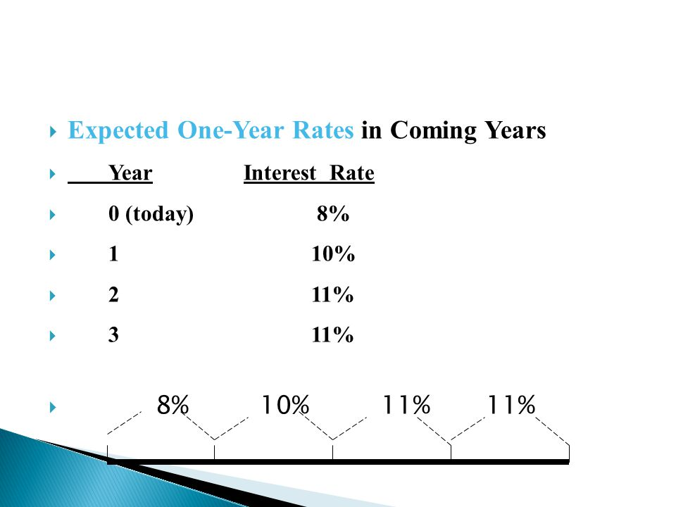 Expected One-Year Rates in Coming Years