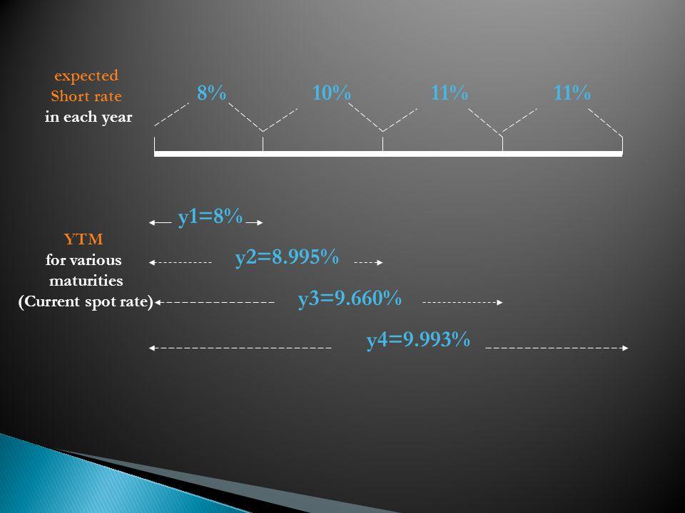 y1=8% y2=8.995% y3=9.660% y4=9.993% 8% 10% 11% 11% expected Short rate