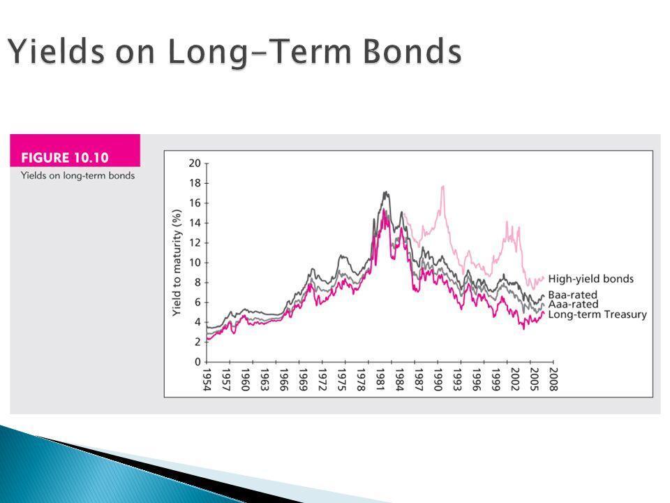 Yields on Long-Term Bonds