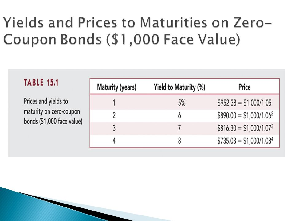 Yields and Prices to Maturities on Zero-Coupon Bonds ($1,000 Face Value)