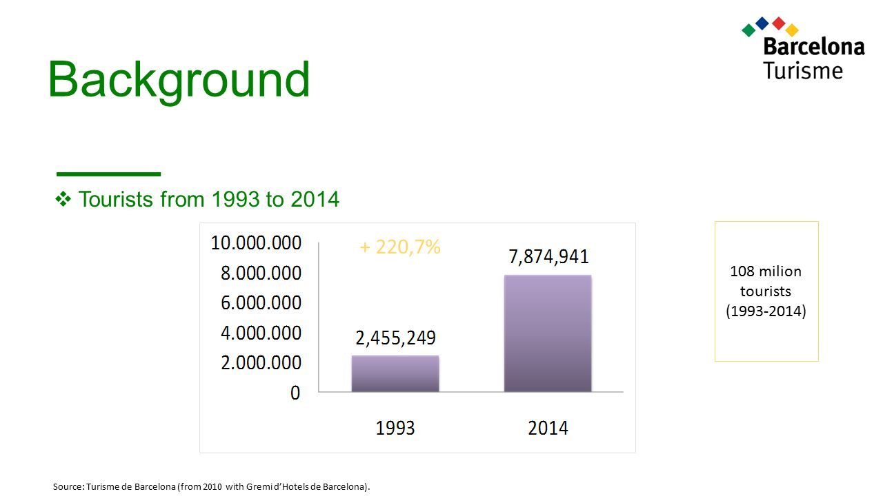 Background Tourists from 1993 to 2014 + 220,7% 108 milion tourists