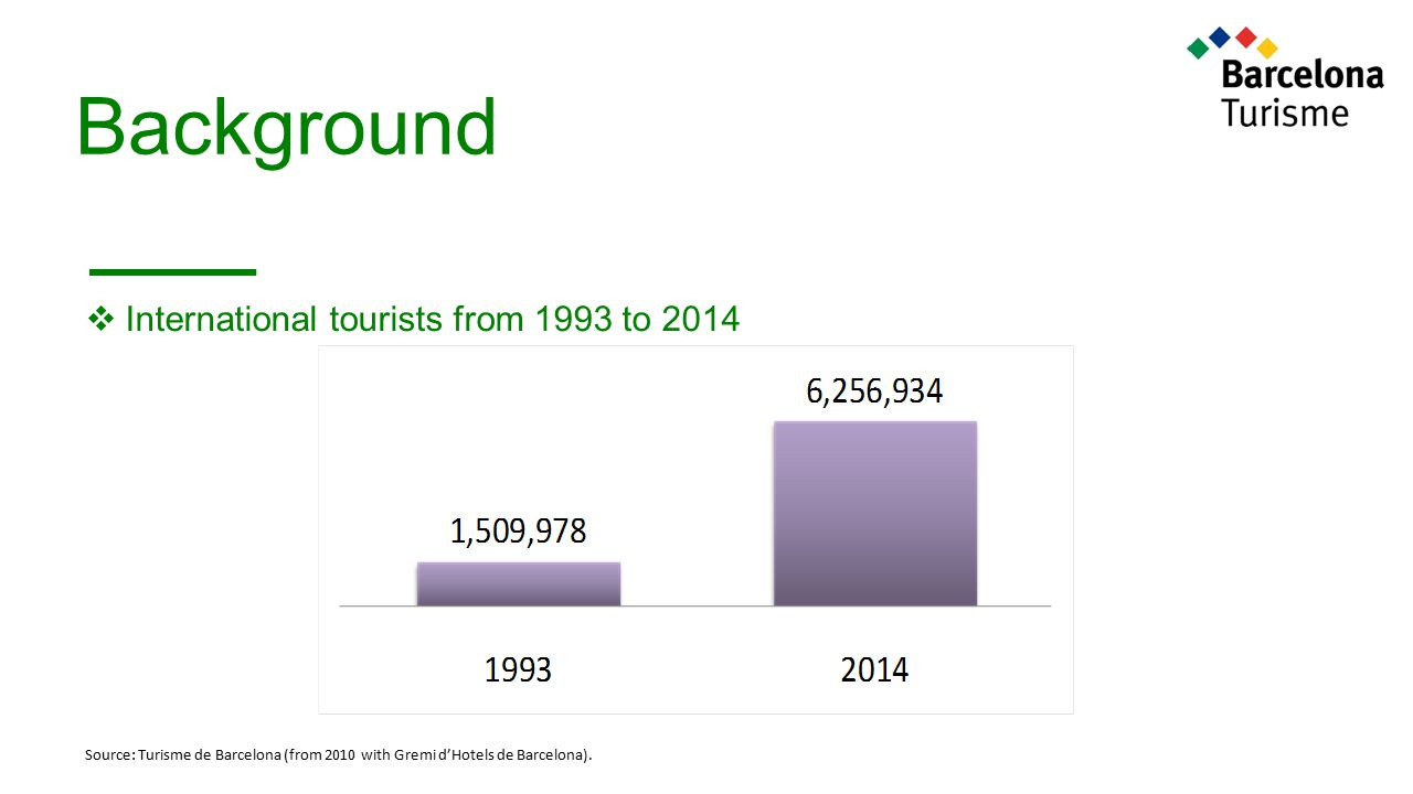 Background International tourists from 1993 to 2014 + 208,4%